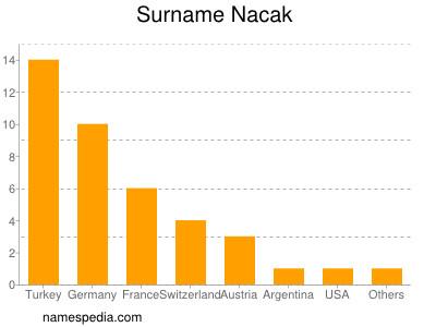 Surname Nacak