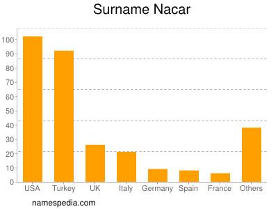 Surname Nacar