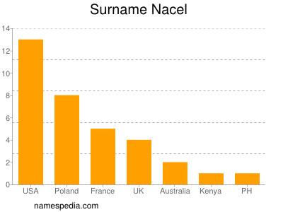 Surname Nacel
