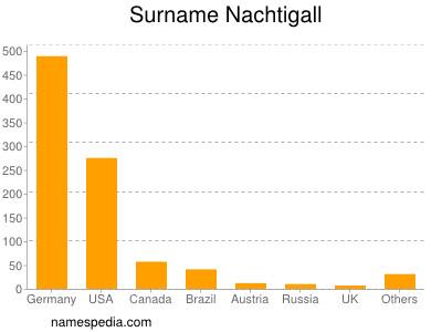 Surname Nachtigall