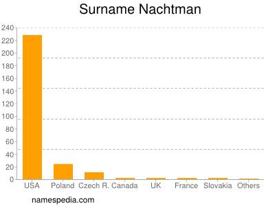 Surname Nachtman