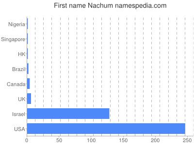 Given name Nachum
