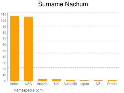 Surname Nachum