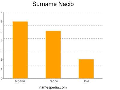 Surname Nacib