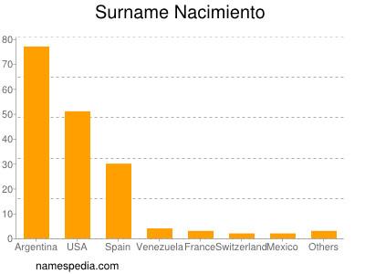 Surname Nacimiento