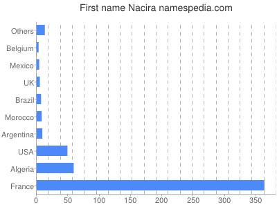 Given name Nacira