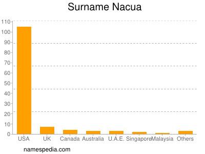 Surname Nacua