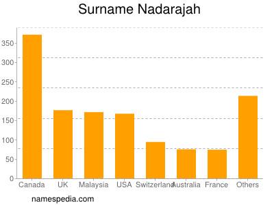 Surname Nadarajah