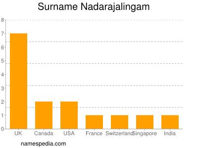 Surname Nadarajalingam