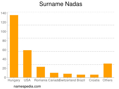 Surname Nadas
