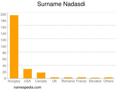 Surname Nadasdi