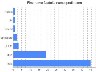 Given name Nadella