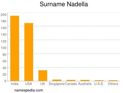 Surname Nadella