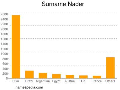 Surname Nader