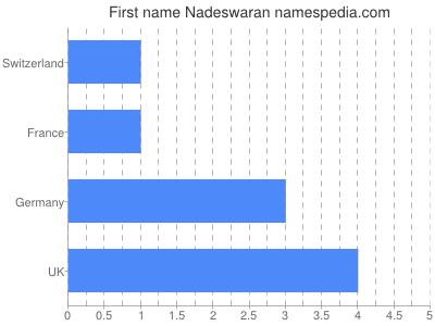 Given name Nadeswaran