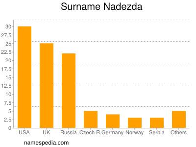 Surname Nadezda