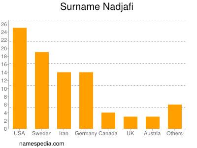 Surname Nadjafi