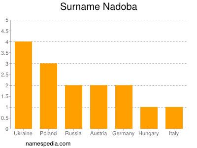 Surname Nadoba