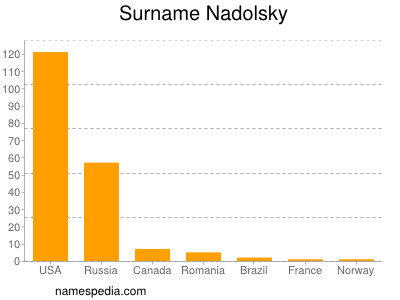 Surname Nadolsky