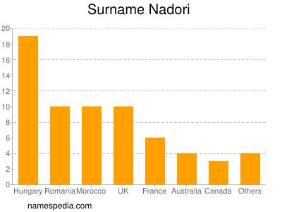 Surname Nadori