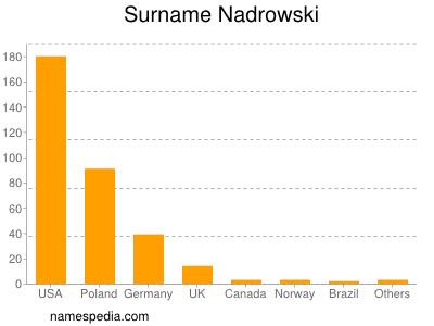 Surname Nadrowski