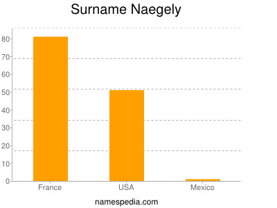 Surname Naegely