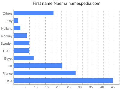 Given name Naema