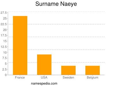 Surname Naeye