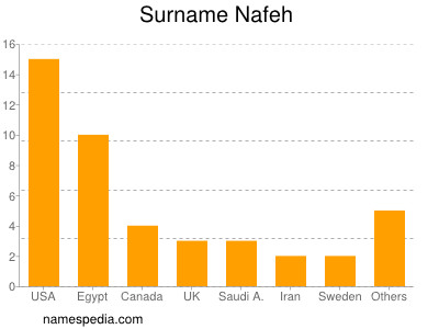 Surname Nafeh