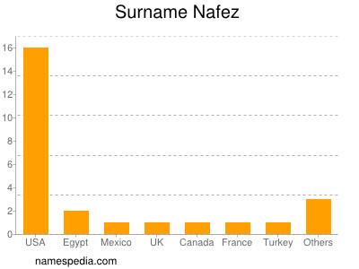 Surname Nafez