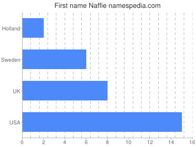 Given name Naffie