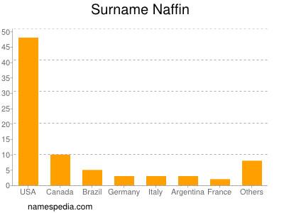 Surname Naffin