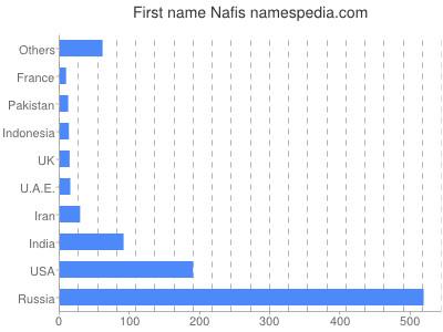 Given name Nafis