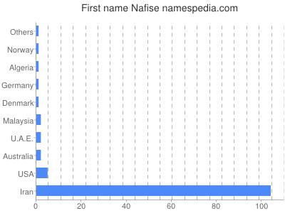 Given name Nafise