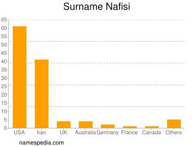 Surname Nafisi