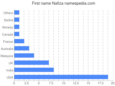 Given name Nafiza