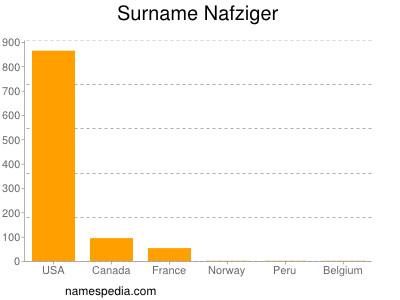 Surname Nafziger