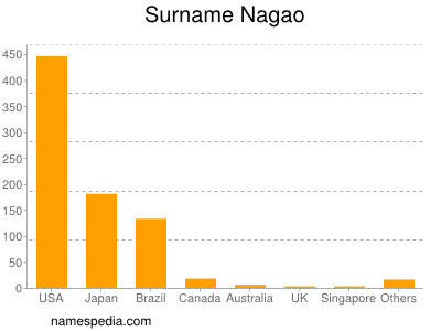 Surname Nagao
