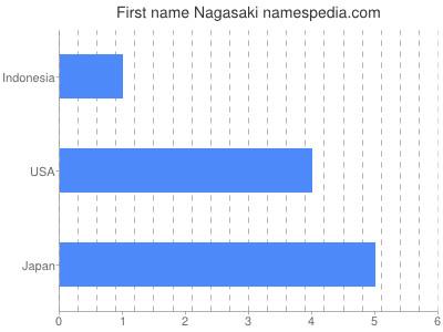 Given name Nagasaki