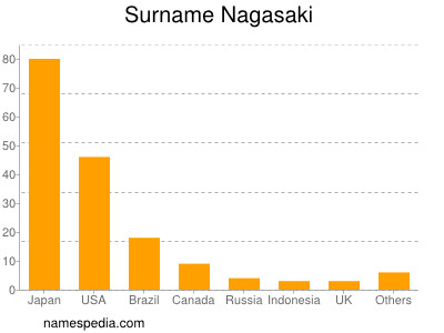 Surname Nagasaki