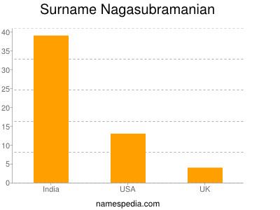 Surname Nagasubramanian