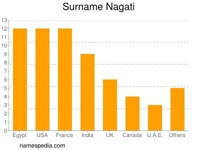 Surname Nagati
