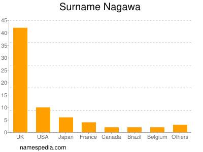 Surname Nagawa
