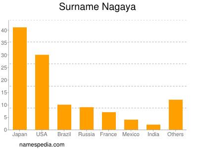 Surname Nagaya