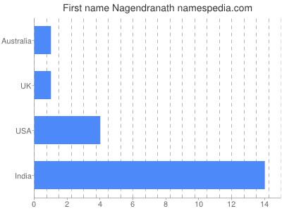 Given name Nagendranath
