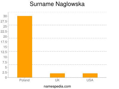 Surname Naglowska