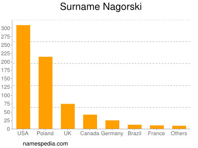 Surname Nagorski