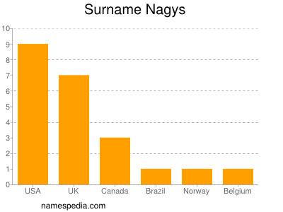 Surname Nagys