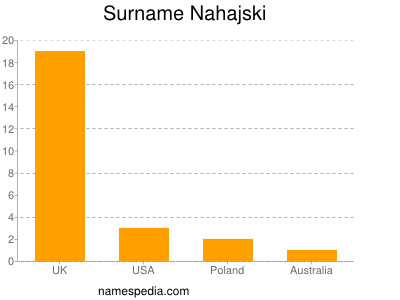 Surname Nahajski