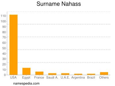 Surname Nahass